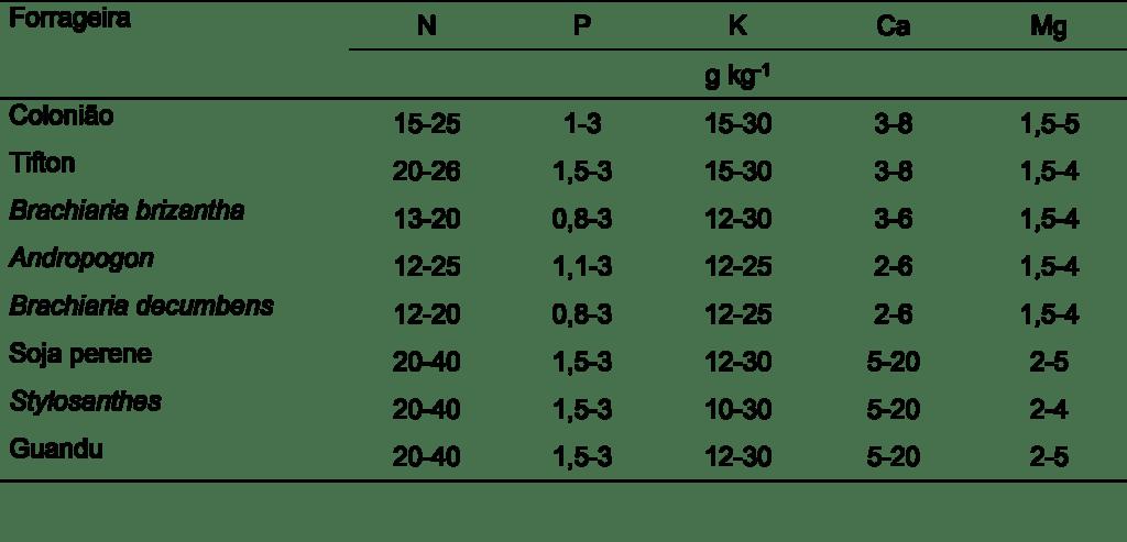 Tabela 2. Teores adequados de macronutrientes para pastagens, em massa seca. Fonte: Werner et al. (1996).