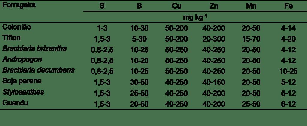 Tabela 3. Teores adequados de micronutrientes para pastagens, em massa seca. Fonte: Werner et al. (1996).