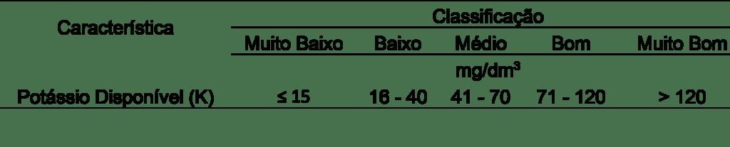 Tabela 5. Interpretação dos teores de potássio na análise de solo. Fonte: Ribeiro; Guimarães; Alvarez (1999).