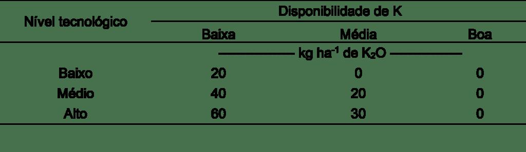 Tabela 6. Recomendação de adubação potássica para estabelecimento de pastagens dos diferentes níveis tecnológicos. Fonte: Ribeiro; Guimarães; Alvarez (1999).