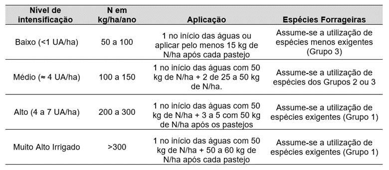 Tabela 7. Recomendações para adubação nitrogenada. Fonte: Adaptado de Cantarutti et al. (1999) e Costa et al. (2006) Apud Pereira et al., (2018).