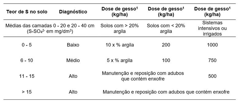 Tabela 8. Recomendação de adubação de enxofre para pastagens de acordo com o teor de argila. Fonte: Adaptado de Raij et al. (1997), Santos et al. (2001) e Vitti et al. (2016) apud Pereira et al., (2018).