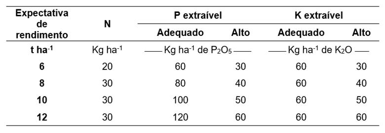Tabela 10. Tabela de recomendação das dosagens de N, P2O5 e K2O segundo o rendimento esperado e a interpretação da análise de solo. Fonte: Reatto et al., 2002.