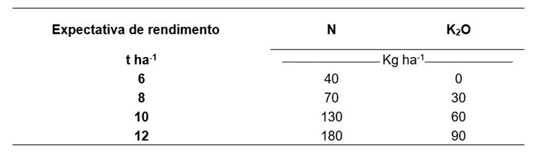 Tabela 11. Doses de N e K2O recomendadas para a adubação de cobertura. Fonte: Reatto et al., 2002.