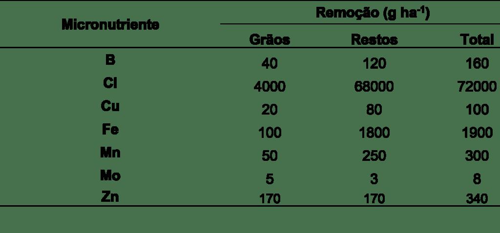 Tabela 2. Absorção e exportação de micronutrientes na cultura do milho, para uma produção de 9 t ha-1 de grãos e 6,5 t ha-1 de restos da cultura. Fonte: Adaptado de Vitti, (s.d.)Tabela 2. Absorção e exportação de micronutrientes na cultura do milho, para uma produção de 9 t ha-1 de grãos e 6,5 t ha-1 de restos da cultura. Fonte: Adaptado de Vitti, (s.d.)