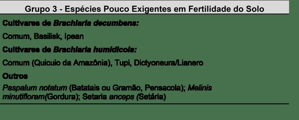 Grupo 3 - Espécies Pouco Exigentes em Fertilidade do Solo. Fonte: Pereira et al., 2018.