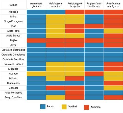 Figura 4. Suscetibilidade de determinadas plantas à ocorrência de nematoides de variadas espécies. Fonte: Debiasi et al., 2018.