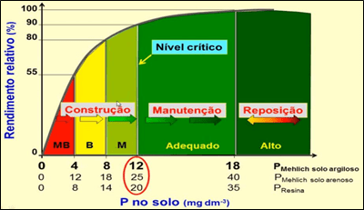 Figura 2. Classes de teores de nutrientes. Fonte: Vitti e Sgarbiero (2020).