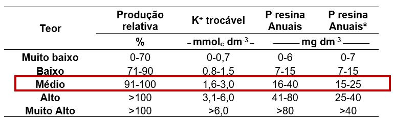 Tabela 4. Limites de classes e teores de P solúvel e K+ trocável. Fonte: Adaptado de Raij, (1996) apud Vitti, (2020); *Valores sugeridos segundo Vitti, (2016).