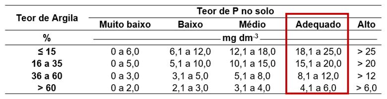 Tabela 5. Tabela de interpretação da análise de solo para P extraído pelo método Mehlich 1, de acordo com o teor de argila. Fonte: Adaptado de Souza et.al., (2004) apud Vitti, (2020).