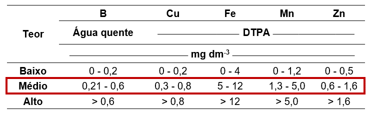 Tabela 7. Limites de classes de teores de B, Cu, Fe, Mn e Zn. Fonte: Adaptado de Vitti, (2020).