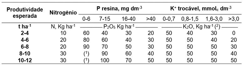 Tabela 8. Tabela de recomendação de adubação para a cultura do milho com base em produtividade esperada e teores de nutrientes no solo. Fonte: Boletim técnico 100, 1996.