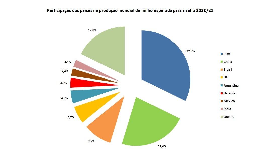Fig 3. Maiores produtores de milho 2020. Fonte: Farmnews.