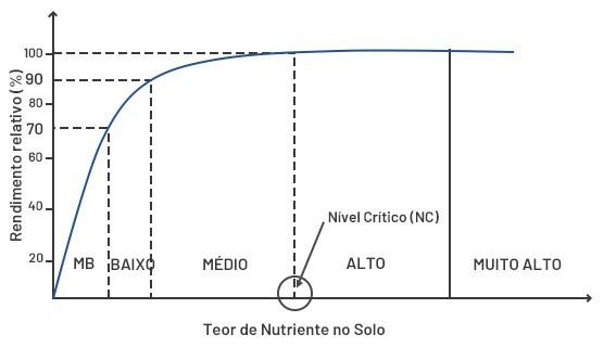 Figura 1: Gráfico de níveis de um nutriente no solo e seu nível crítico. Disponível em: https://www.solumlab.com.br/analise-de-solo/